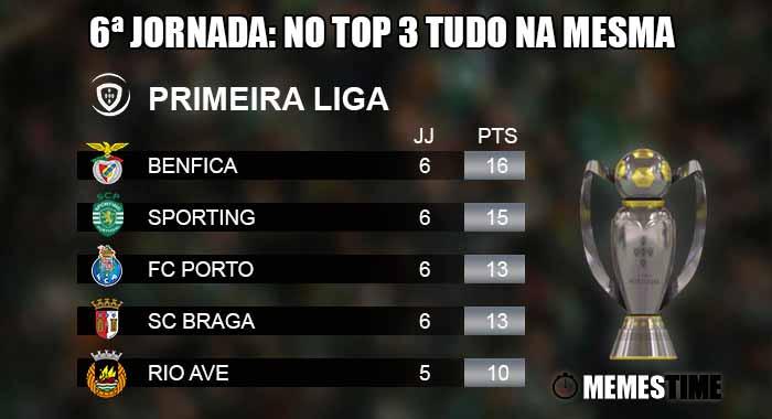 Memes Time, da bola que rola e faz rir - Liga Nos, Classificação após a 6ªJornada: os 3 grandes ganham e o Benfica mantem a liderança – 6ª Jornada: No Top 3 tudo na mesma