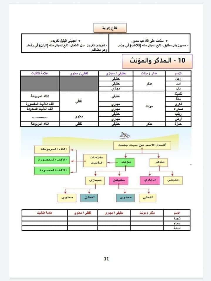 ملخص الدرس اللغوي المذكر والمؤنث للسنة الثانية إعدادي