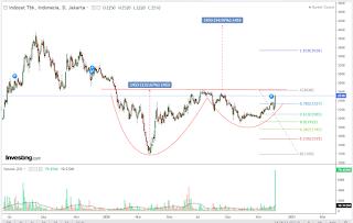 Chart pattern saham ISAT