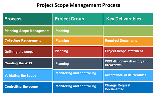 Scope Management Process, Scope Management Process Knowledge Groups