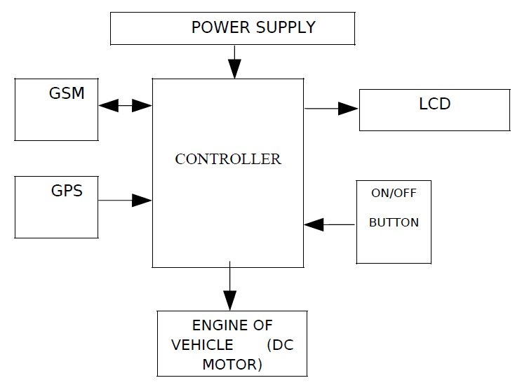 Gsm based vehicle theft system