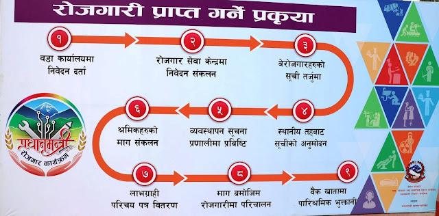 Nepal Employment Program