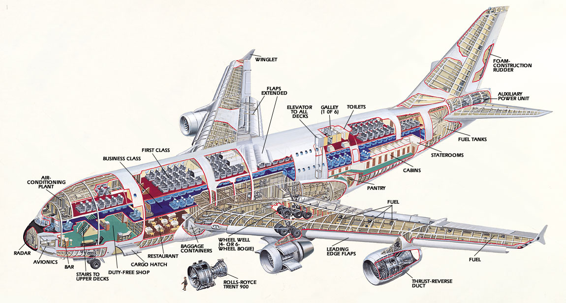 Technology Airbus 380