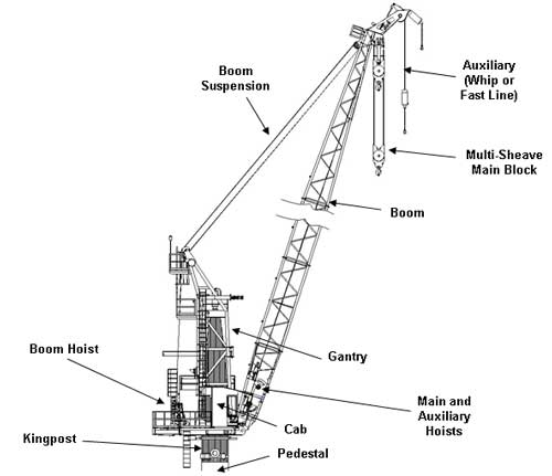 mechanical engineering  offshore crane working