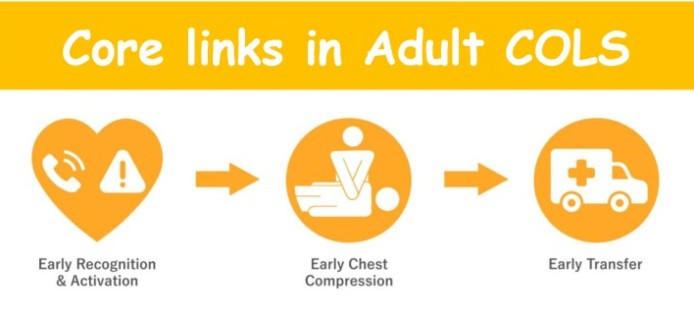 The three key steps of COLS to follow are:    Early Recognition and Activation Early Chest Compression Early Transfer