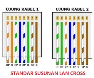 susunan kabel lan cross yang benar pada umumnya