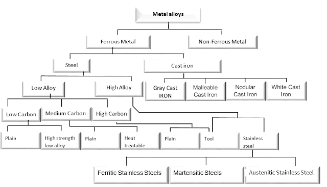 Stainless steel, types and properties
