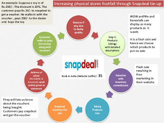 Supplychainsnapdeal Cycle