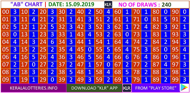Kerala lottery result AB Board winning number chart of latest 240 draws of Sunday Pournami  lottery. Pournami  Kerala lottery chart published on 15.09.2019