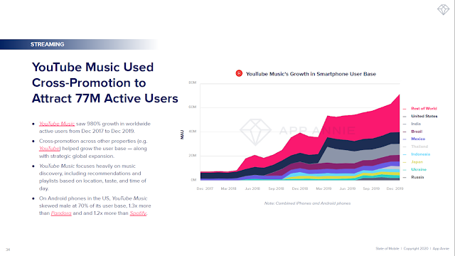 YouTube Music Used Cross-Promotion to Attract 77M Active Users
