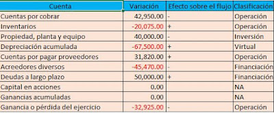 Análisis efecto de las variaciones en el flujo de efectivo