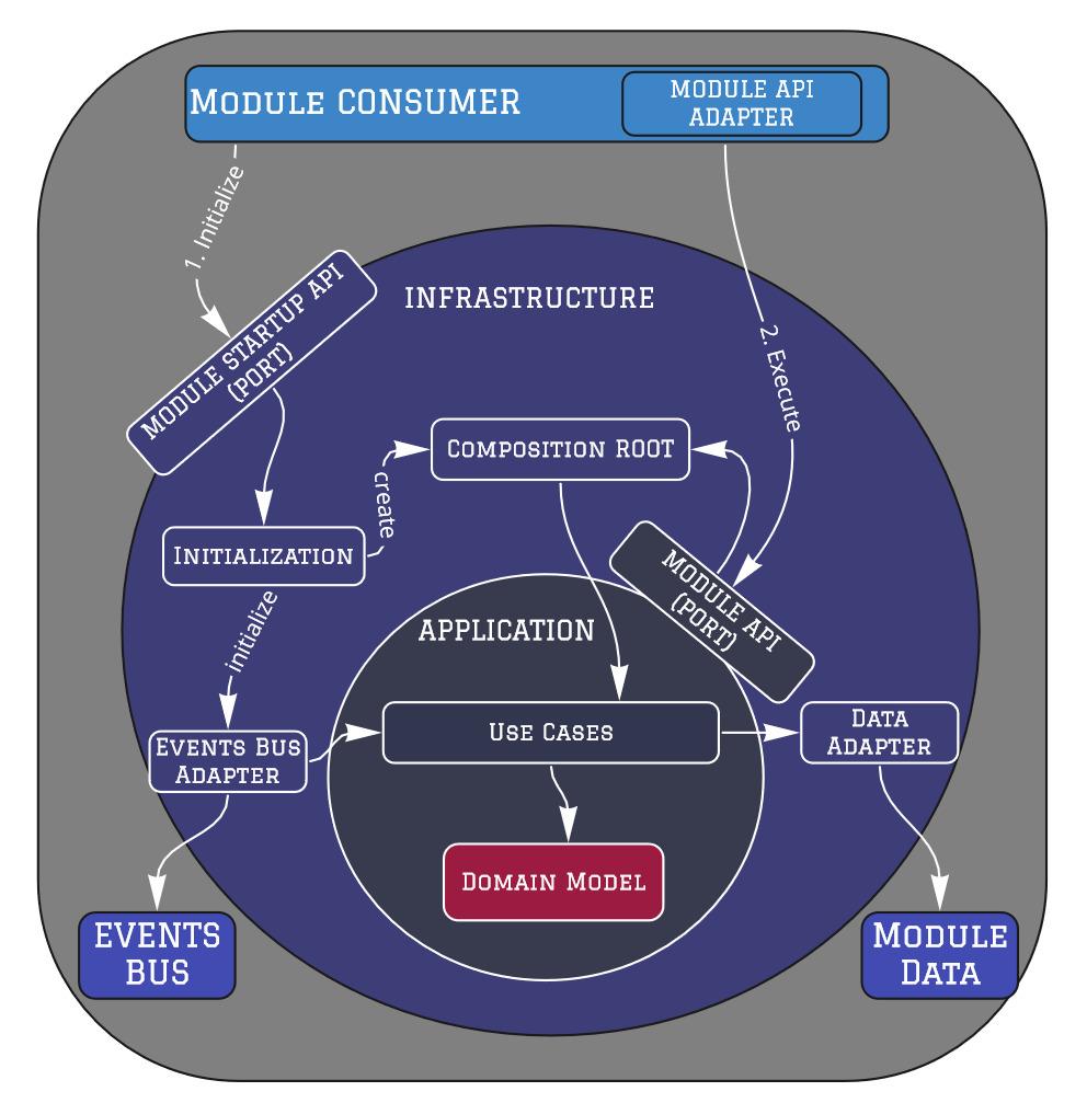 Module Architecture