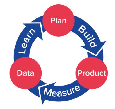 Startup Build-Measure-Learn Loop
