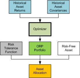 Quantitative & Financial: Portfolio Optimization II : Black