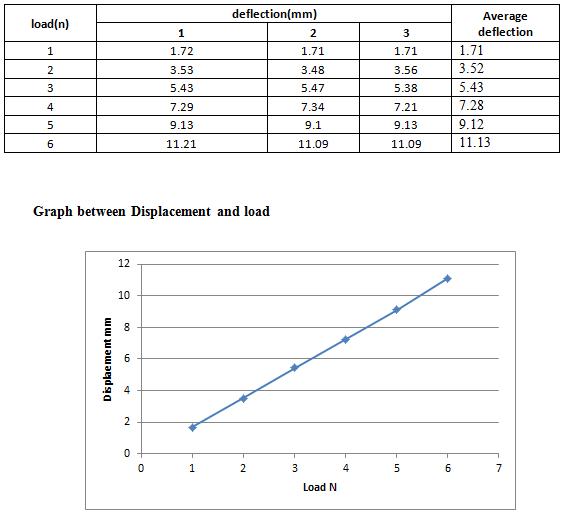 beam bending test lab report