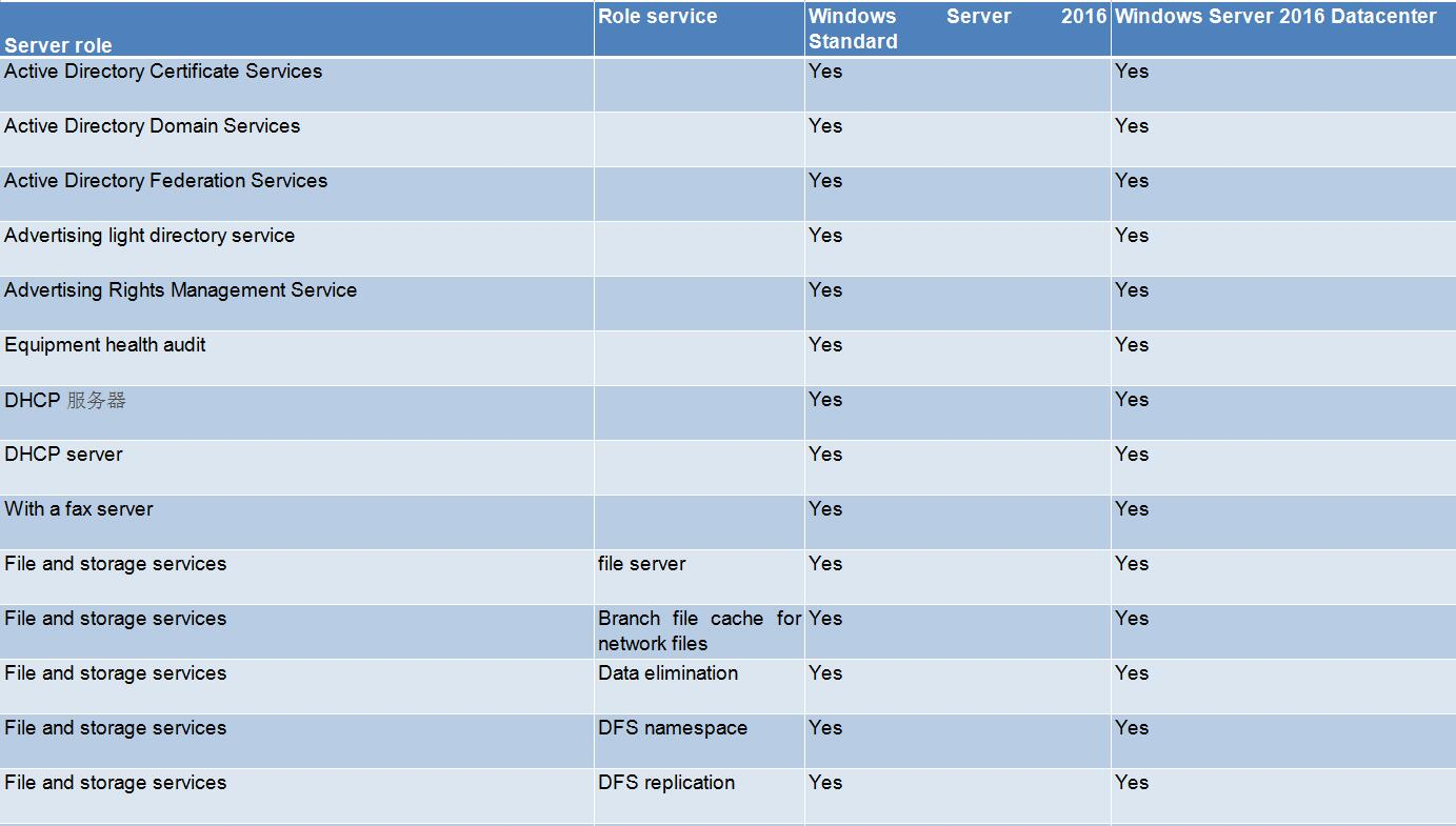 Windows Server 2016 Datacenter discount
