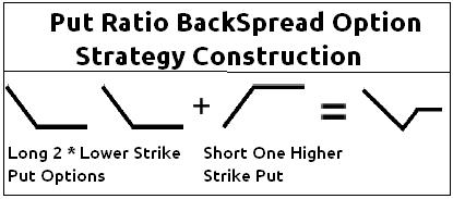 Back ratio options strategy