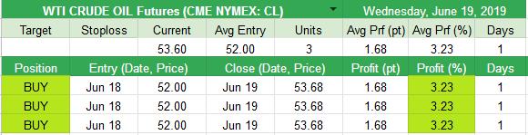 Closed WTI CRUDE OIL Futures (CME NYMEX: CL) +1.68pt (+3.23%)