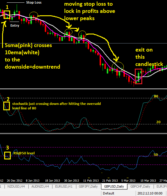 5 SMA, 10 SMA, Stochastic & RSI Strategy- Ever Best
