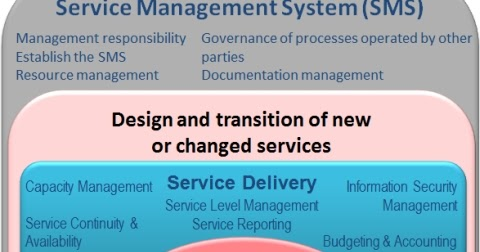 ITIL Service Management ISO/IEC 20000 Refreshed