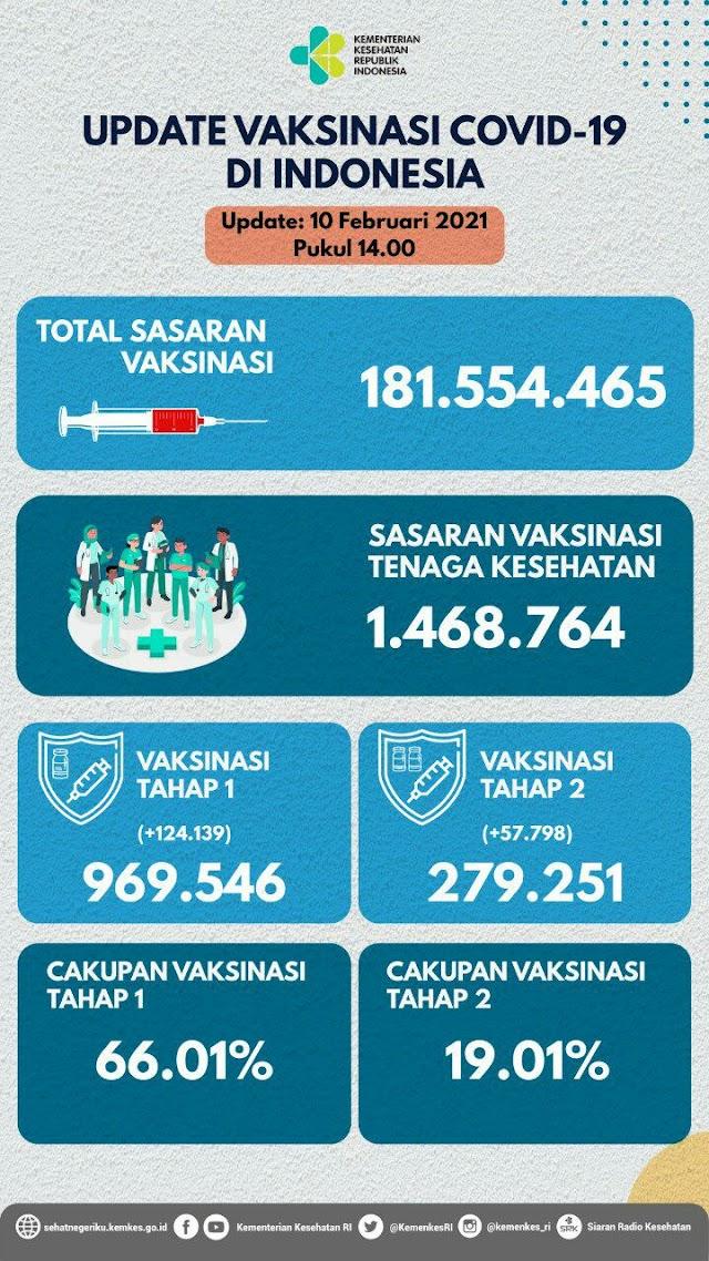 (10 Februari 2021 pukul 14.00 WIB) Data Vaksinasi Covid-19 di Indonesia