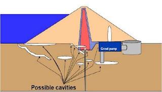 Sebuah diagram yang menggambarkan lokasi grouting bendungan Mosul bagian bawah