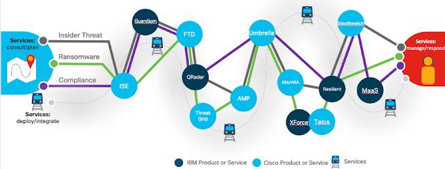 Cisco Tutorial and Material, IBM Exam Prep, IBM Study Materials, IBM Guides