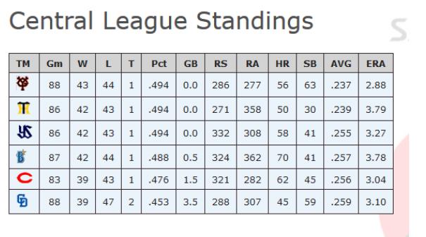 Npb Standings