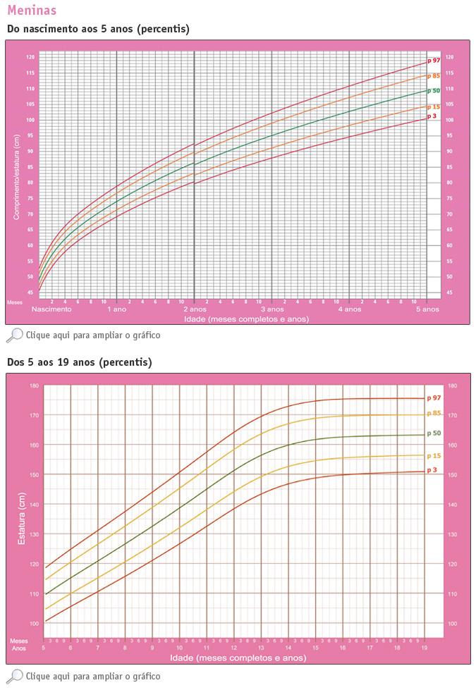 calcular el percentil de mi bebe