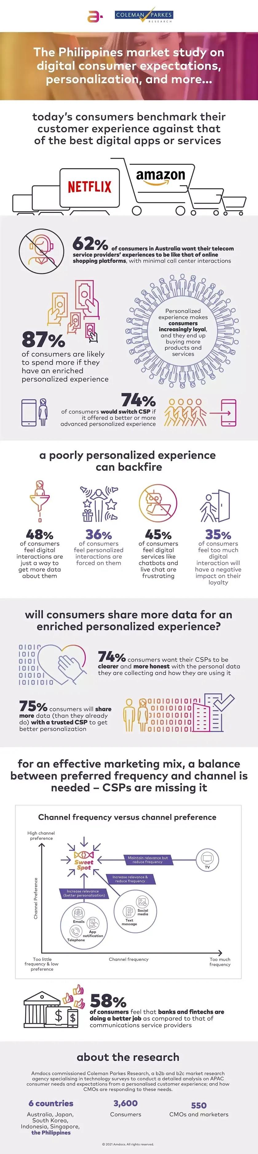 Consumer Survey Infographics