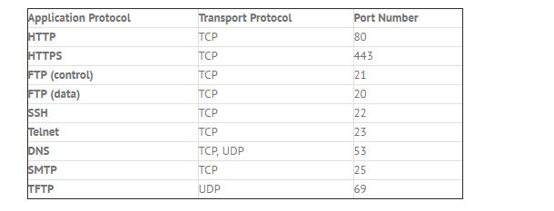 All ISP Networking Technologies: 5-TCP/IP Model