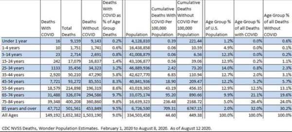 CDC Death Statistics by age (Source: Facebook post of CDC chart, Aug 12, 2020)
