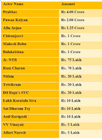 Coronavirus donation List of celebrities and Donation to relief fund For India.