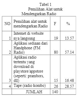 Pemilihan Alat untuk Mendengarkan Radio
