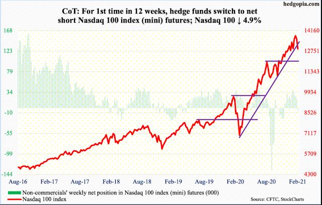 Posición de los Hedge Funds en el futuro del Nasdaq