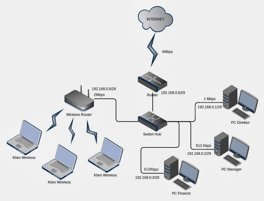 Studi Kasus Manajemen Bandwidth Di Ubuntu Server Dengan Traffic Control Htb Hierarchical Token Bucket Newbie Note