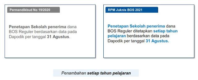 Download Pokok-Pokok Kebijakan Rancangan Permendikbud Tentang Juknis BOS (SD-SMP-SMA-SMK) Tahun 2021/2022 I PDF