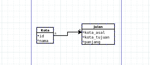 Diagram Relasi Tabel Graf