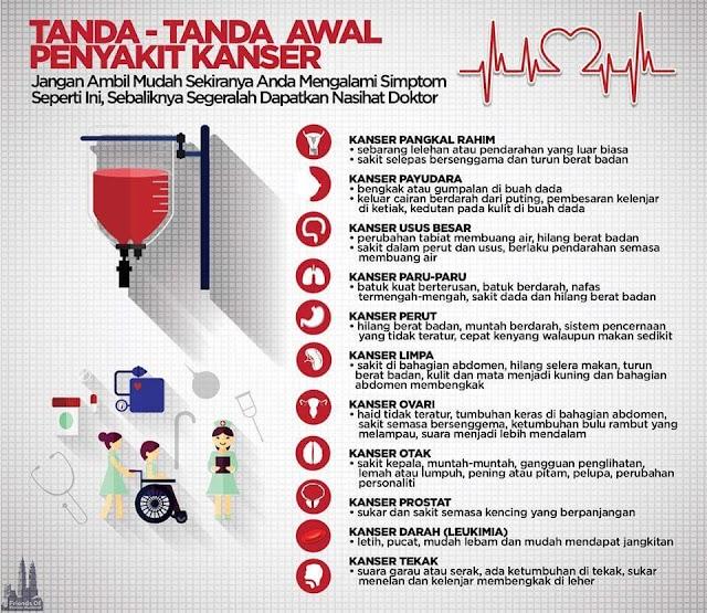 WW | TANDA-TANDA AWAL PENYAKIT KANSER