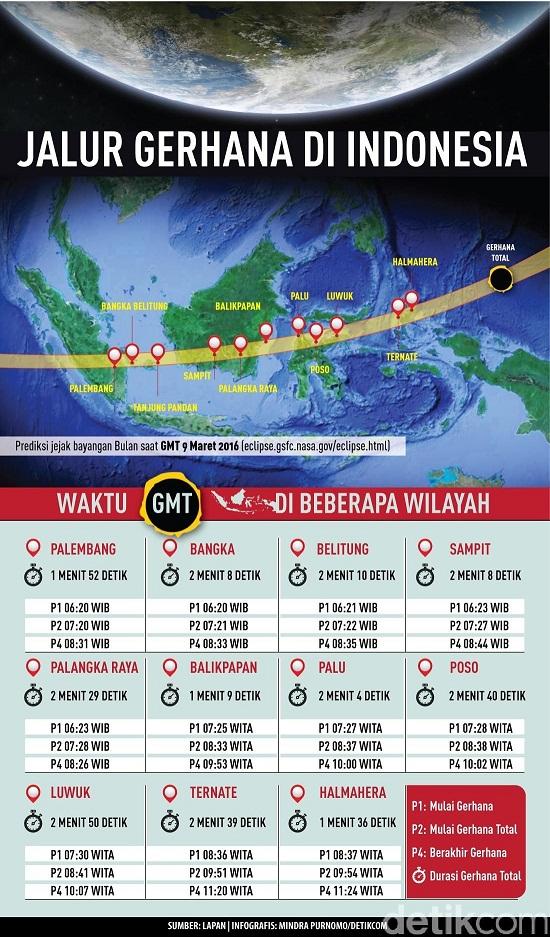 Jalur Gerhana Matahari Total 9 Maret 2016