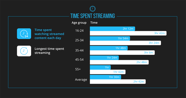 Time Spent Streaming