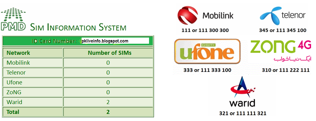 How to Block Forgotten Number | SIM registered Against your CNIC