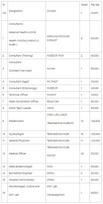 SPMU NHM AP Recruitment 2020