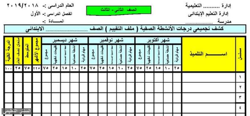 توزيع درجات مواد المرحلة المتوسطة