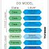 7 Jenis Pemodelan layer OSI pada Jaringan