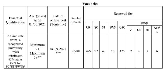 IDBI Bank Recruitment 2021   650 Posts
