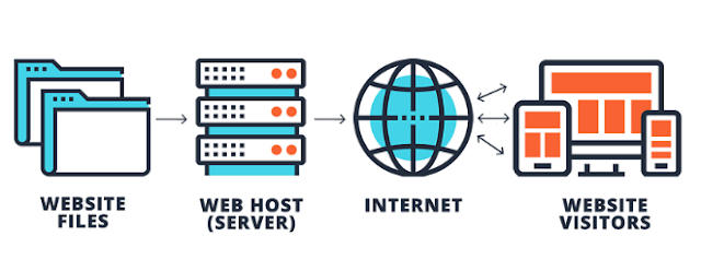 DO YOU KNOW 4 DIFFERENT TYPES OF WEB HOSTING SERVICES?