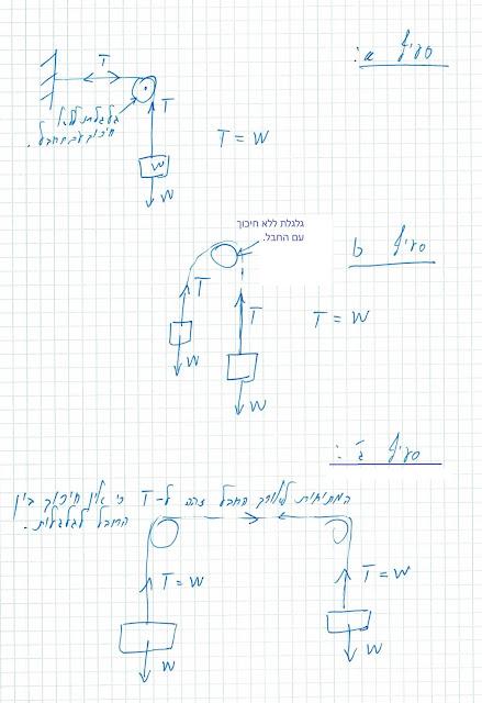 דיאכרת גוף חופשי - החוק השני של ניוטון - מסות תלויים על חבלים מחוברים לגלגלות