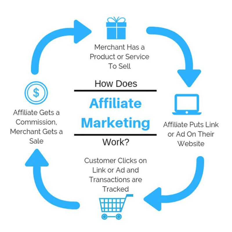 Ways To Boost Your Affiliate Commissions Overnight