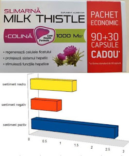 Opinii forum SILIMARINA Milk Thistle si COLINA, 1000 mg